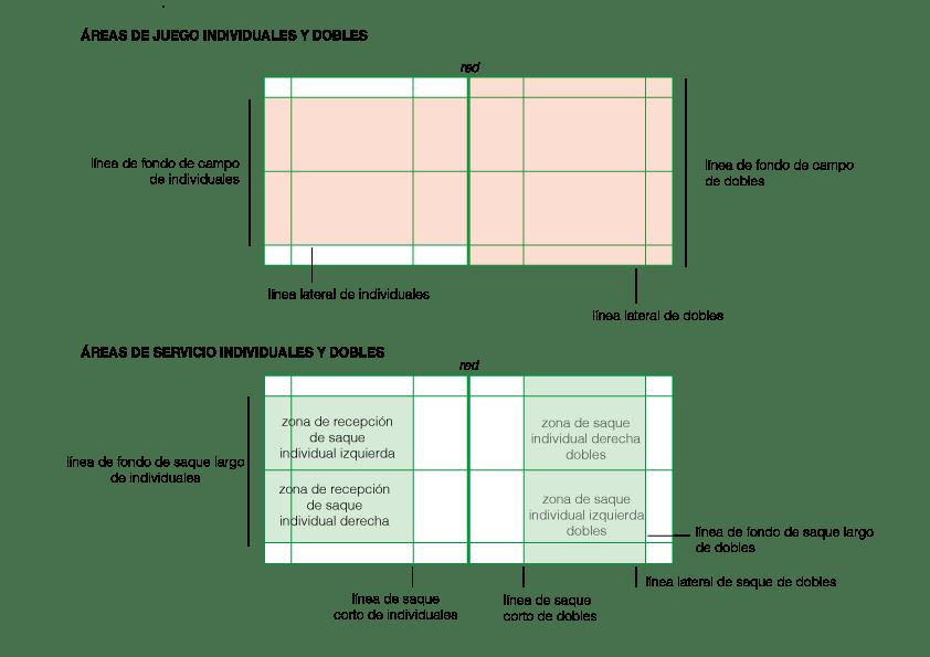 Áreas de juego Individual y Dobles en el bádminton