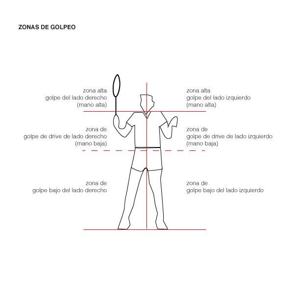 Zonas de golpeo en bádminton según la parte del cuerpo
