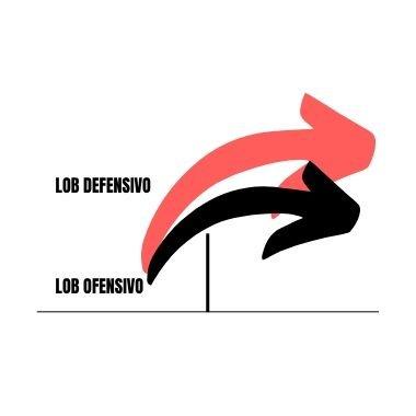explicación del lob de bádminton y sus trayectorias defensiva y ofensiva en power bádminton