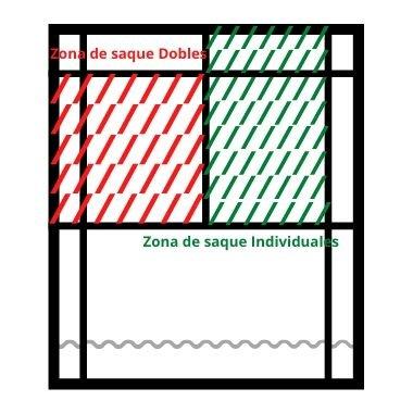 el servicio y sus zonas en bádminton explicados en power bádminton