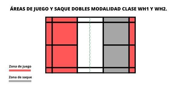 área de juego y servicio en el parabádminton dobles clases WH1 y WH2