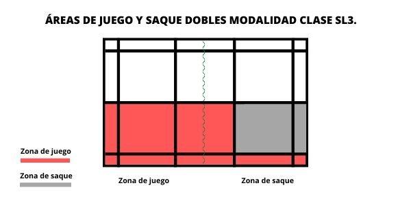 área de juego y servicio en el parabádminton individual clase SL3