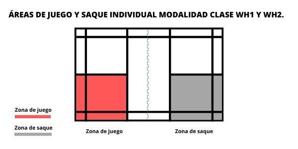 área de juego y servicio en el parabádminton individual clases WH1 y WH2