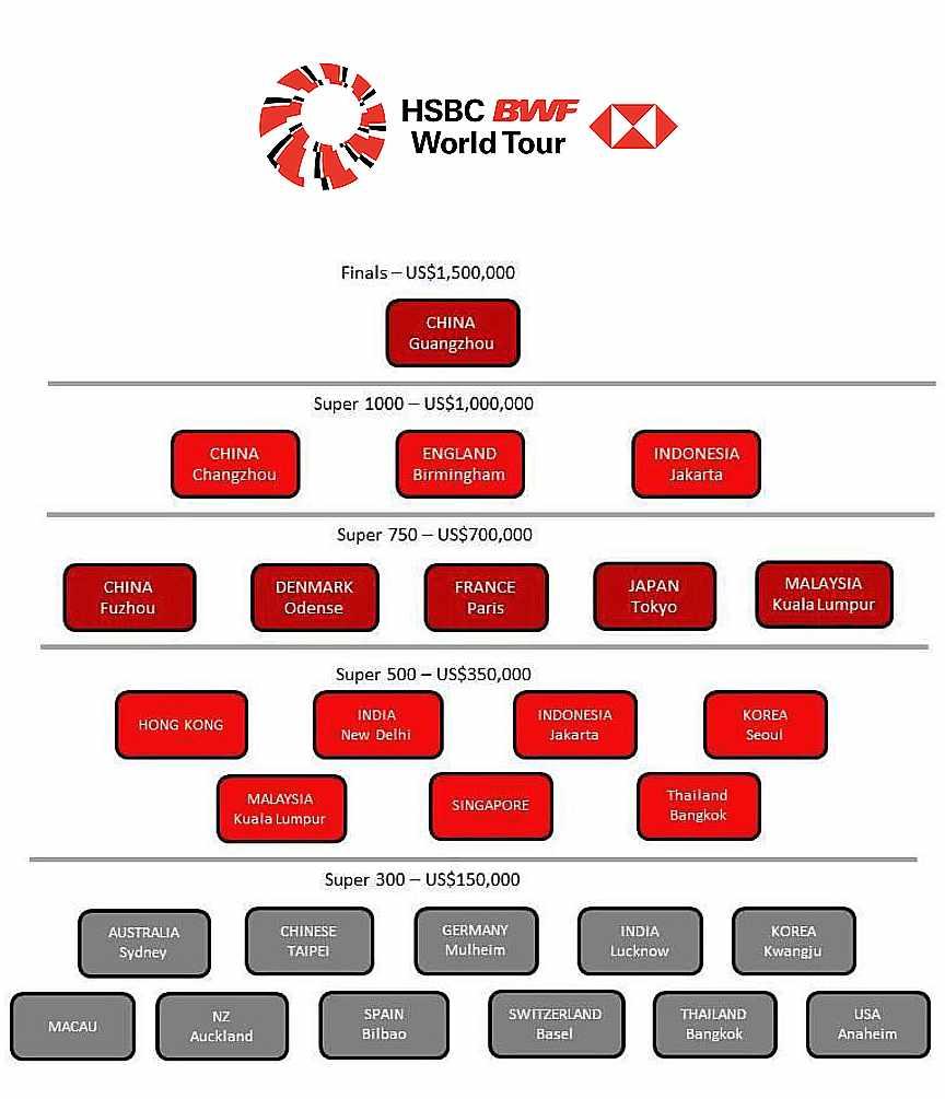 Los torneos que componen el BWF World Tour