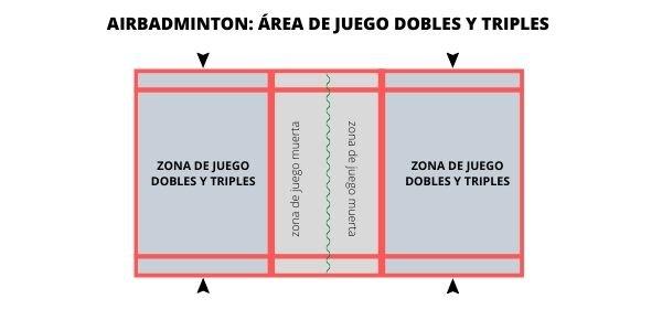 el área de juego del dobles y triples en el airbadminton