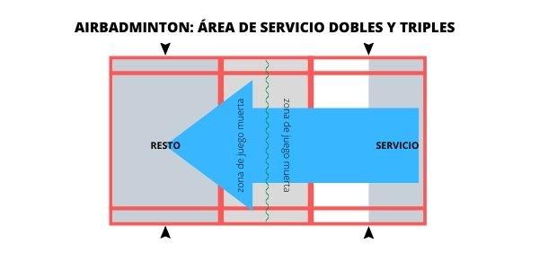 el área de servicio en la modalidad de dobles y triples en el airbadminton