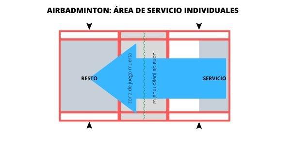 el área de servicio en la modalidad individual del airbadminton